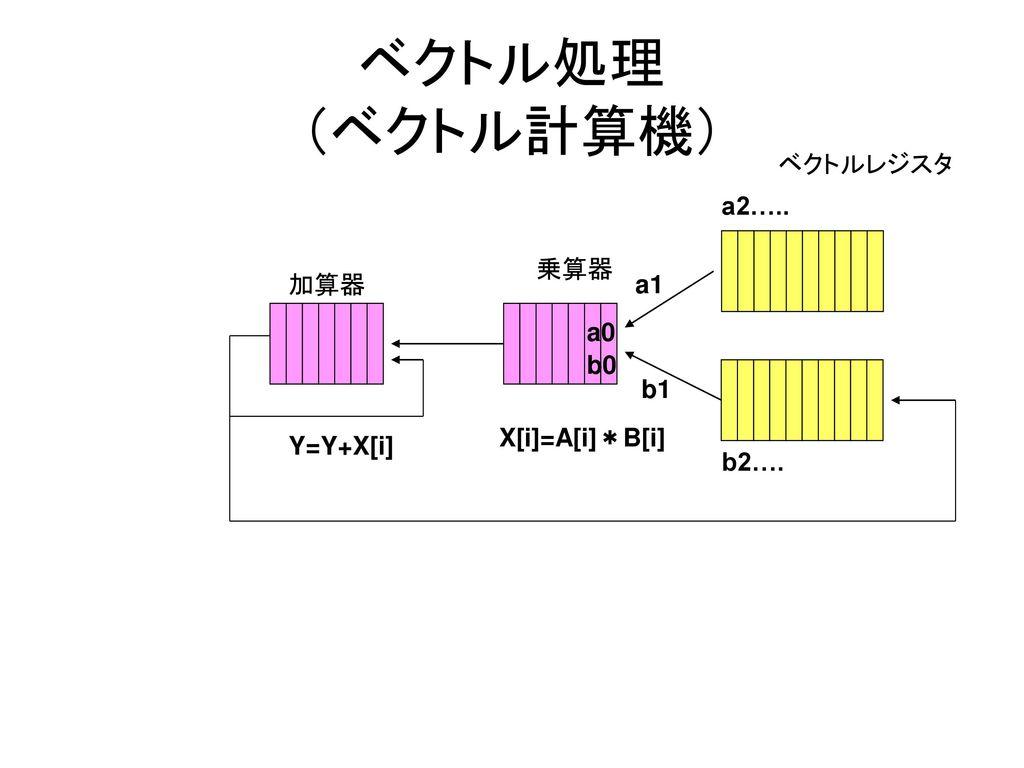 ベクトル処理 (ベクトル計算機) ベクトルレジスタ a2….. 乗算器 加算器 a1 a0 b0 b1 X[i]=A[i]*B[i]